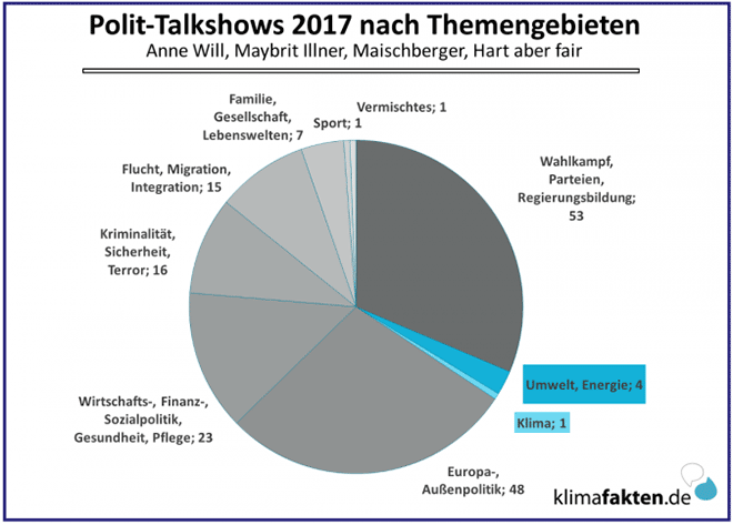 Polit-Talkshows 2017 nach Themengebieten