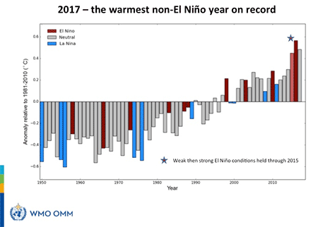 2017 - the warmest non-El Niño year on record
